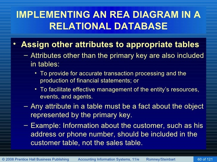 Implementing an rea model in a relational database chapter 16 60 implementing an rea diagram ccuart Choice Image