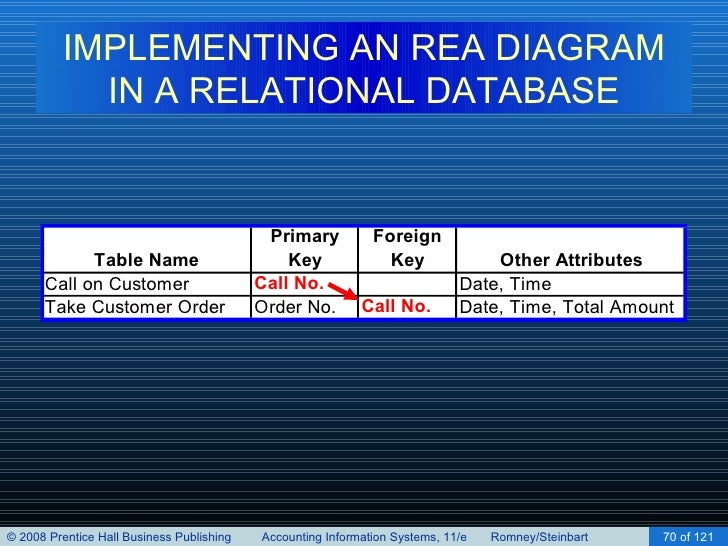 Implementing an rea model in a relational database chapter 16 70 implementing an rea diagram ccuart Choice Image