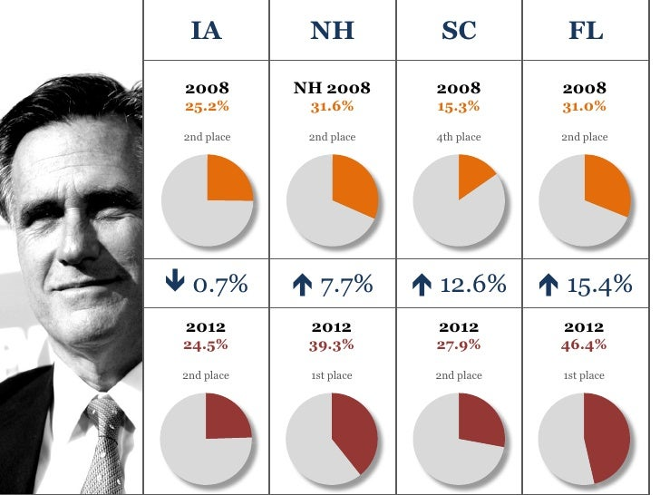 IA          NH            SC           FL 2008        NH 2008       2008         2008 25.2%        31.6%        15.3%     ...