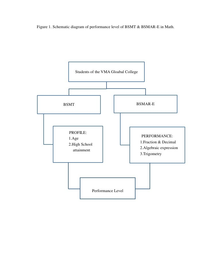 Figure 1. Schematic diagram of performance level of BSMT & BSMAR-E in Math.                     Students of the VMA Gloaba...