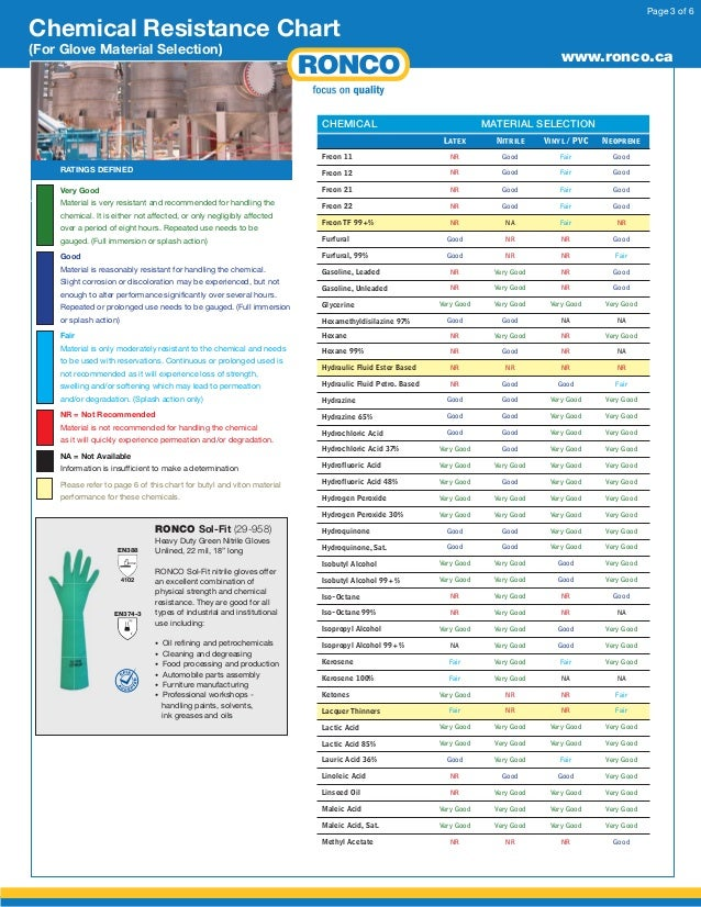 Ronco Material Chemical Resistance Chart