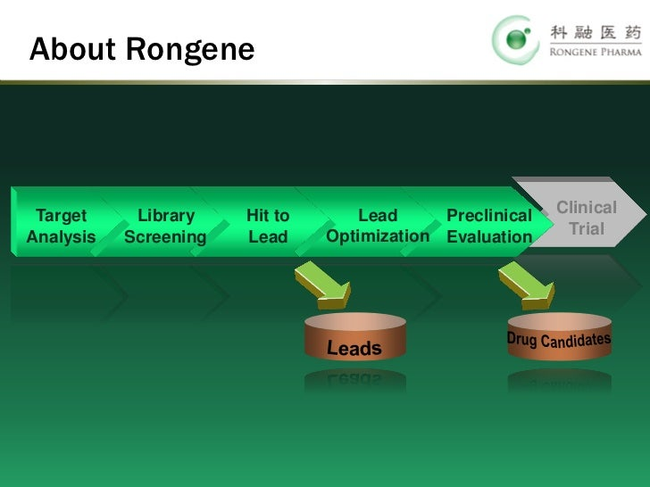 About Rongene Target     Library    Hit to       Lead     Preclinical   ClinicalAnalysis   Screening   Lead     Optimizati...