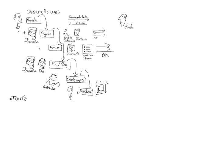 ZXX21 Borrador Ciclo de vida Des. Web