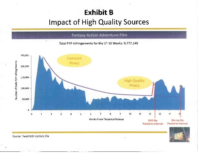 Exhibit B Impact of High Quality Sources     Fantasy Action Adventure Film  Total P2P Infringements for the 15' 16 Weeks: ...