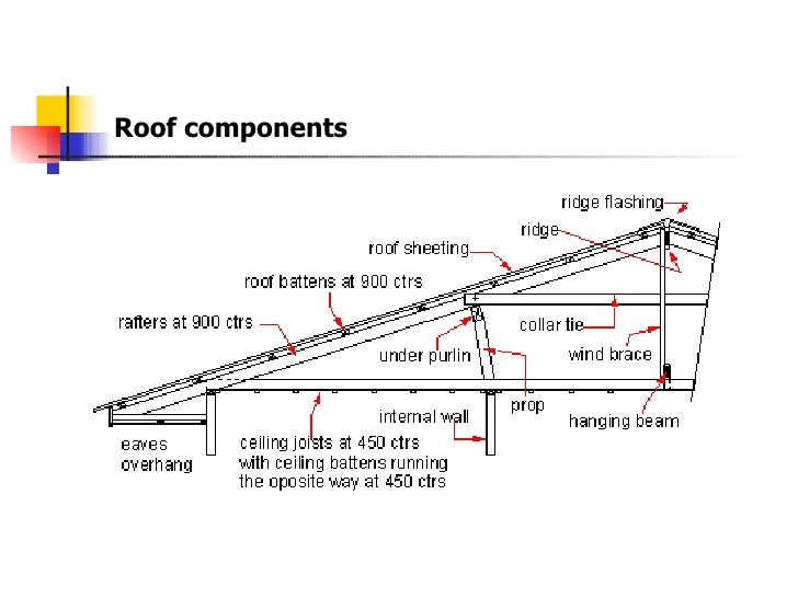 ... 8. Roof Components ...