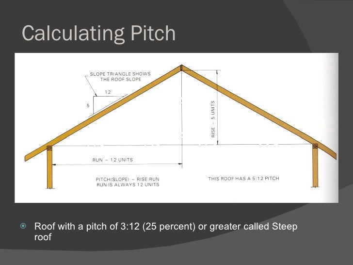 Slope Roof Slab Amp Decking Ceiling 29 Calculating