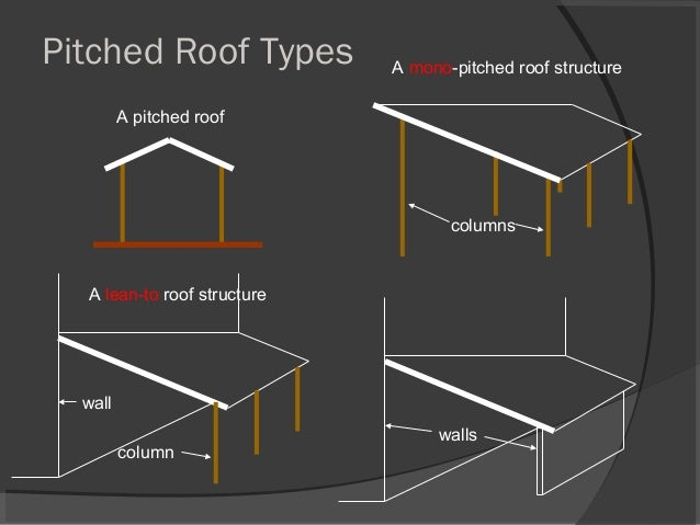 column wall columns walls A mono-pitched roof structure A lean-to roof structure A pitched roof Pitched Roof Types