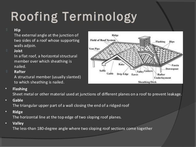 Roofing Terminology  Hip The external angle at the junction of two sides of a roof whose supporting walls adjoin.  Joist...