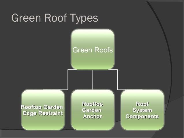 Green Roof Types Green Roofs Rooftop GardenRooftop Garden Edge RestraintEdge Restraint RooftopRooftop GardenGarden AnchorA...