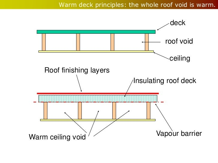 Roof covering slideshare for Void architecture definition