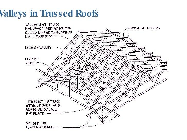 Valleys in Trussed Roofs ...  sc 1 st  SlideShare & Roof Framing memphite.com