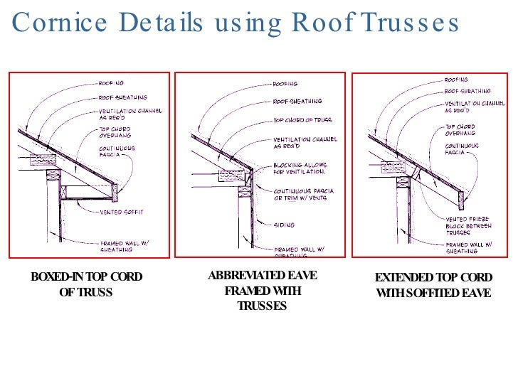 Eave Roof Amp This Diagram Shows How The Sfp 48 Snofree