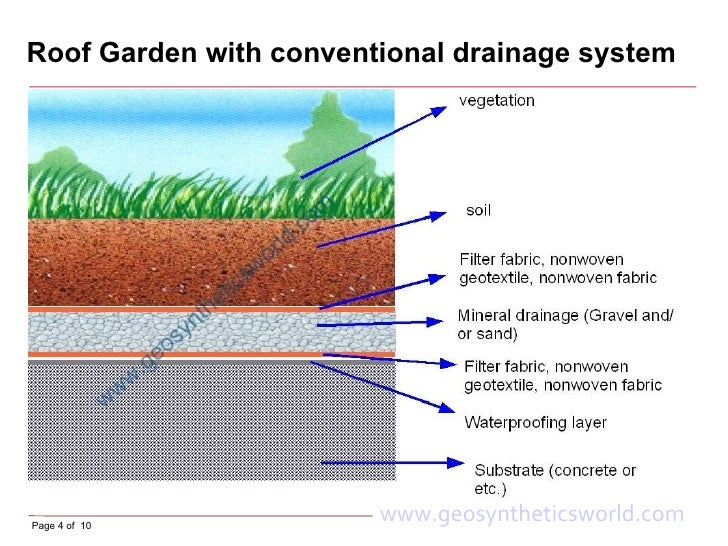 Roof gardens and green roofs for Garden drainage system