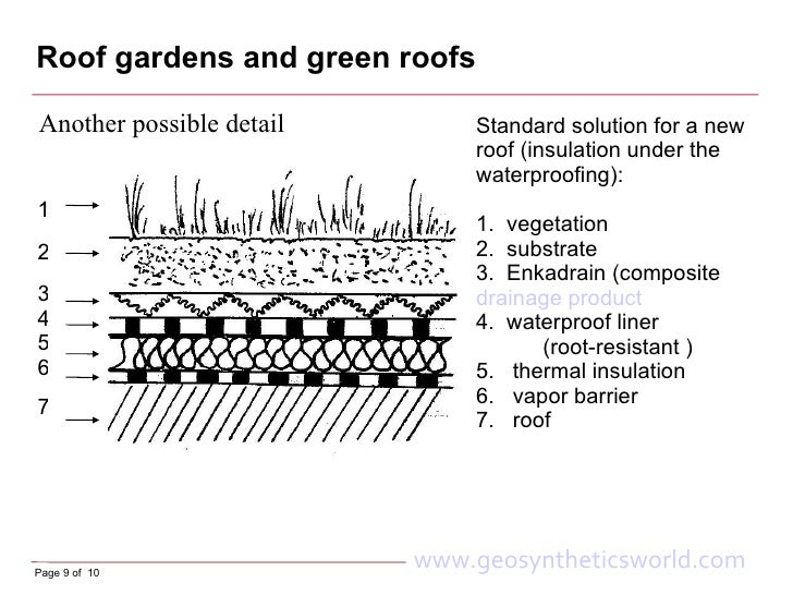 Roof Gardens And Green Roofs