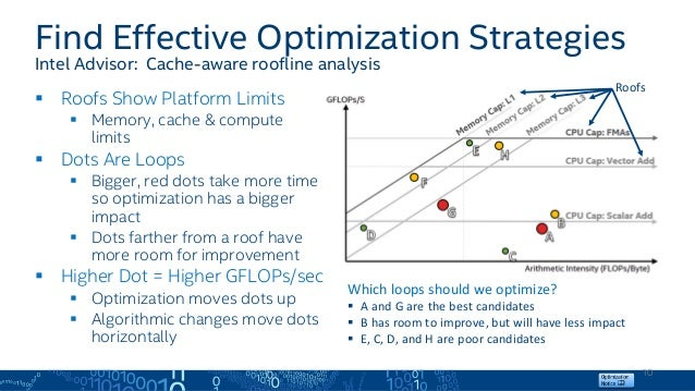 Fast Insights to Optimized Vectorization and Memory Using Cache-aware…
