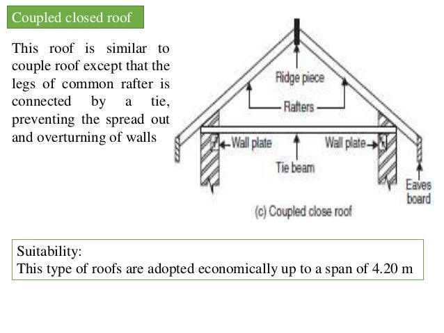 Suitability: This Type Of Roof Is Used For Span Up To About 3.60 M; 11.