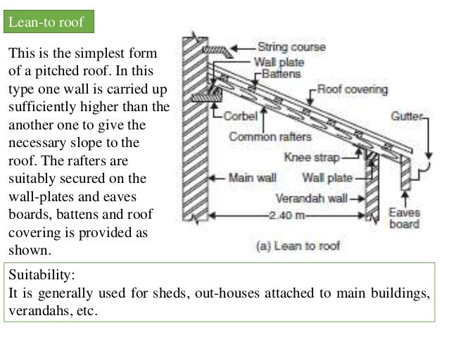 Roofs for Skillion roof definition