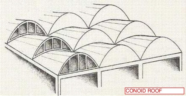 Types Of Roofs