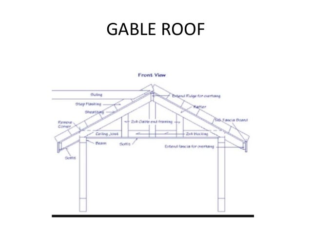 SHED ROOF; 16. GABLE ...