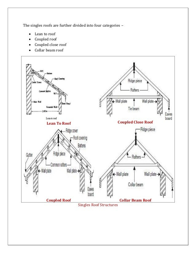 Image Result For Roof Truss Design