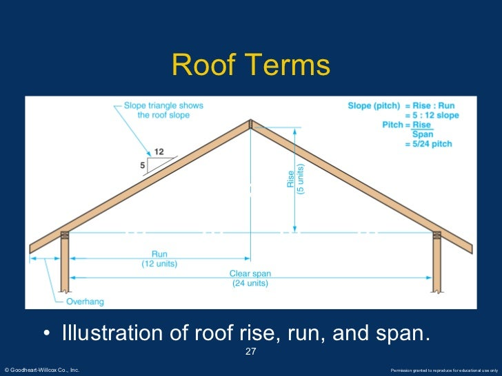 Common Roof Pitch Build A Pitch Roof Diy Building