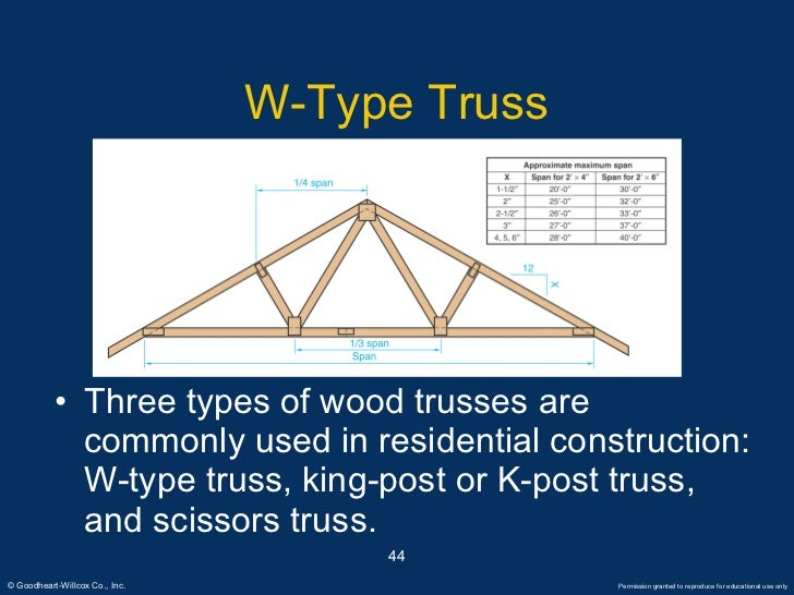 Roof types for What type of wood is used for roofs