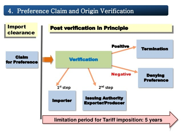 Policy of free trade agreement in korea 7 claim for preference verification yadclub Images