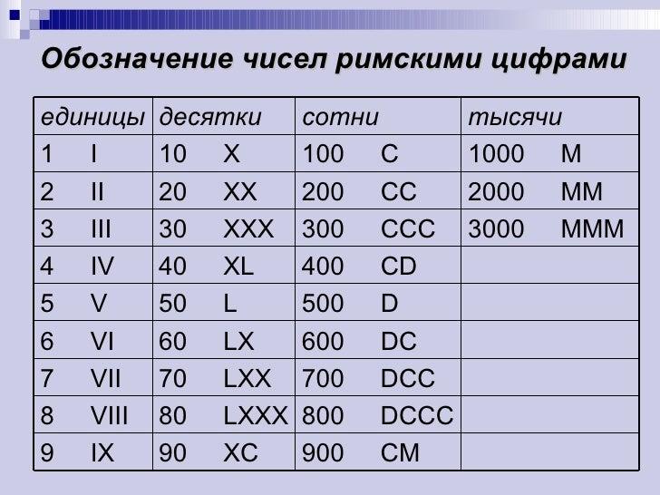 римские цифры от 1 до 20 фото