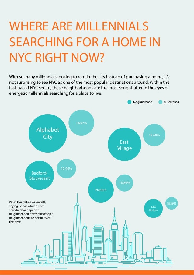 3. WHERE ARE MILLENNIALS SEARCHING FOR ...