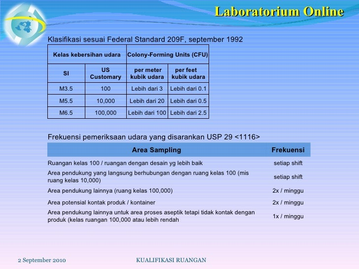 2 September 2010 KUALIFIKASI RUANGAN Laboratorium Online Klasifikasi sesuai Federal Standard 209F, september 1992 Kelas ke...