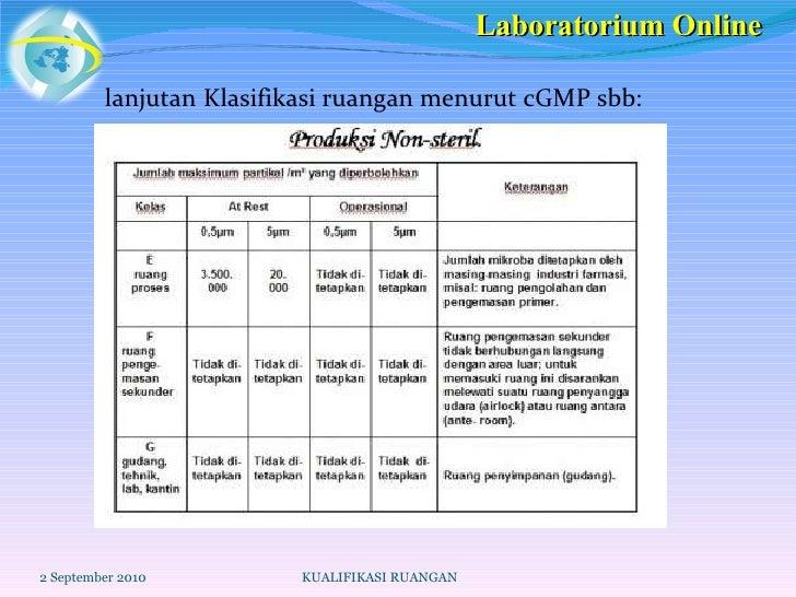 lanjutan   Klasifikasi ruangan menurut cGMP sbb: 2 September 2010 KUALIFIKASI RUANGAN Laboratorium Online