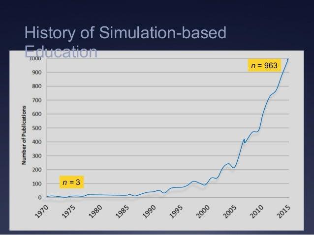 n = 3 n = 963 History of Simulation-based Education