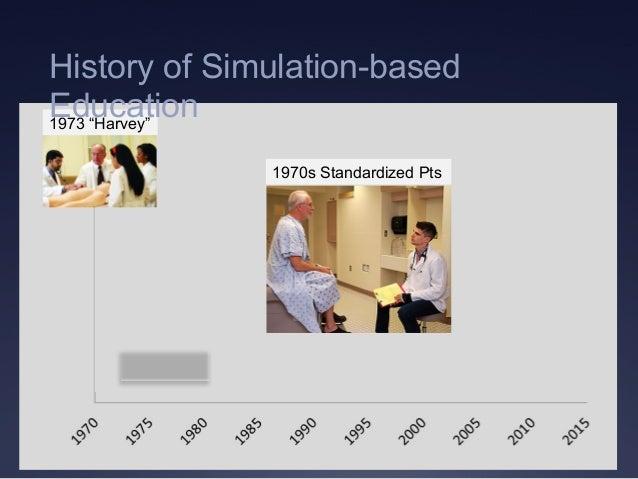 "1973 ""Harvey"" 1970s Standardized Pts History of Simulation-based Education"
