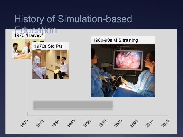 "1980-90s MIS training 1973 ""Harvey"" 1970s Std Pts History of Simulation-based Education"