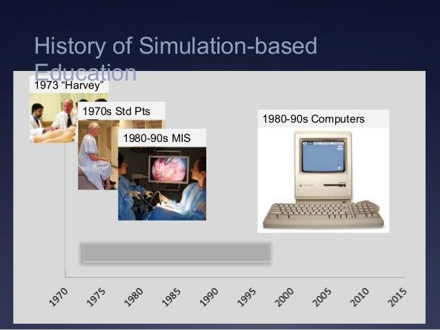 "1980-90s Computers 1973 ""Harvey"" 1970s Std Pts 1980-90s MIS History of Simulation-based Education"