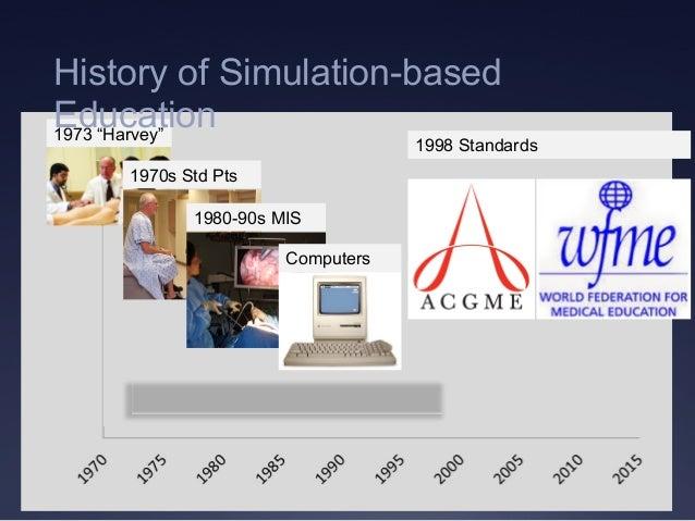 "1998 Standards 1973 ""Harvey"" 1970s Std Pts 1980-90s MIS Computers History of Simulation-based Education"