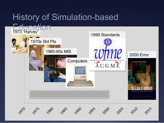 "2000 Error 1973 ""Harvey"" 1970s Std Pts 1980-90s MIS Computers 1998 Standards History of Simulation-based Education"