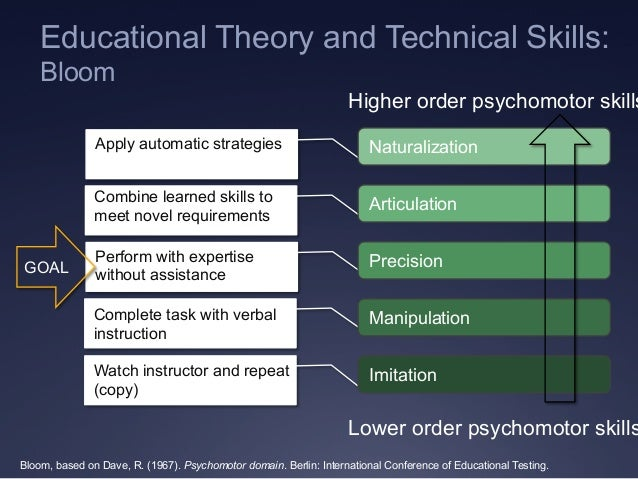 Educational Theory and Technical Skills: Bloom Bloom, based on Dave, R. (1967). Psychomotor domain. Berlin: International ...