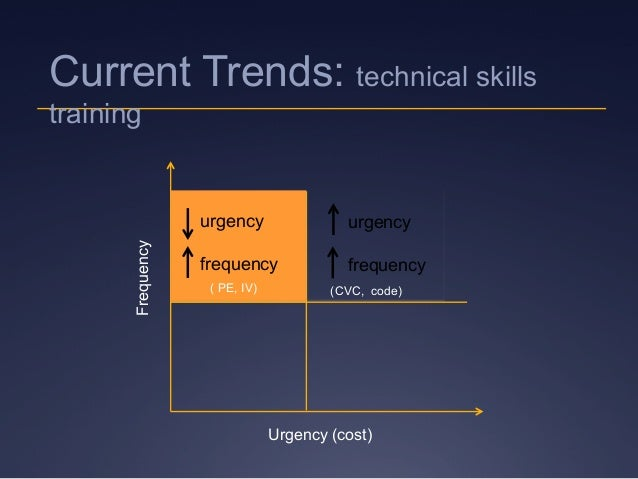 Frequency Urgency (cost) urgency frequency urgency frequency (CVC, code)( PE, IV) Current Trends: technical skills training