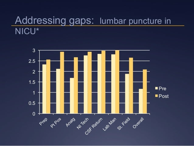 0 0.5 1 1.5 2 2.5 3 Pre Post Addressing gaps: lumbar puncture in NICU*