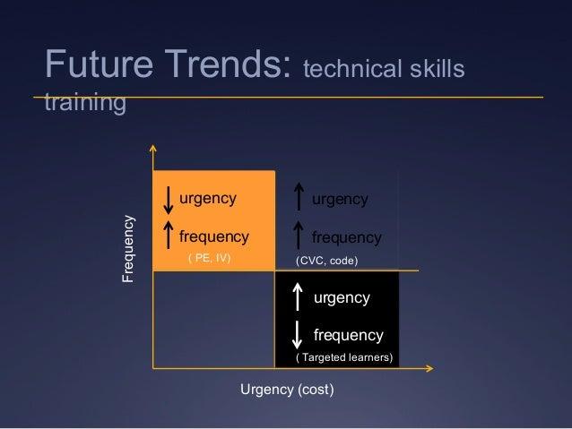 Future Trends: technical skills training Frequency Urgency (cost) urgency frequency urgency frequency urgency frequency (C...