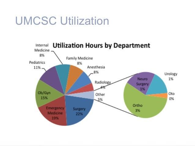 UMCSC Utilization