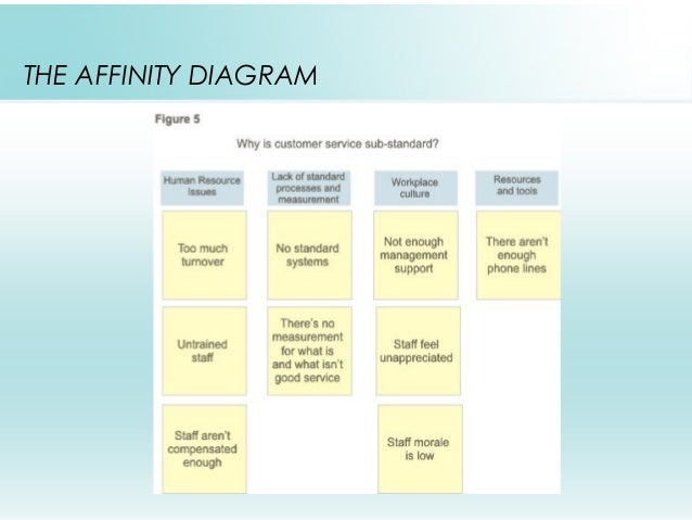 Root cause analysis affinity diagram root cause analysis 30 the affinity diagram brain storming tool 31 ccuart Choice Image