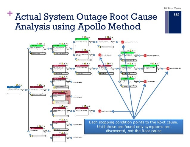 Root Cause Analysis Master Plan