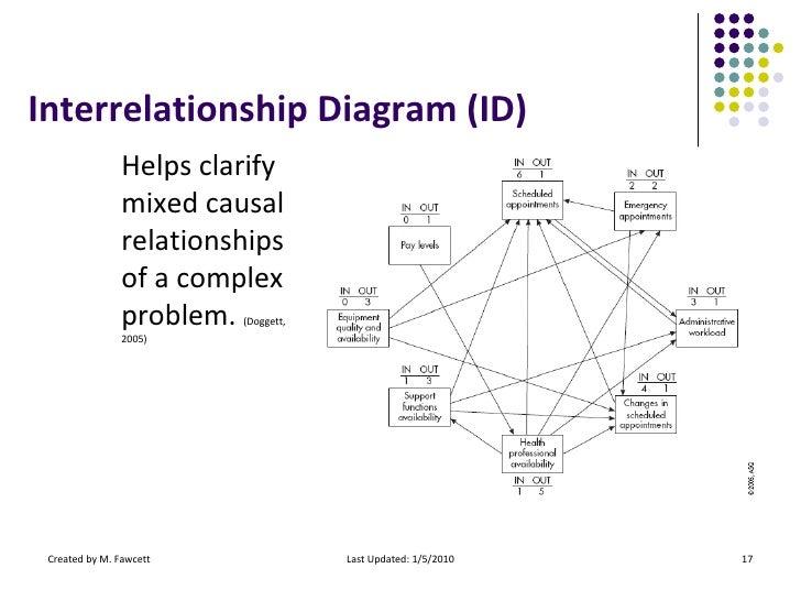 Root cause analysis interrelationship diagram ccuart Images