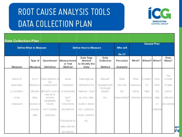... 21. 21 ROOT CAUSE ANALYSIS ...