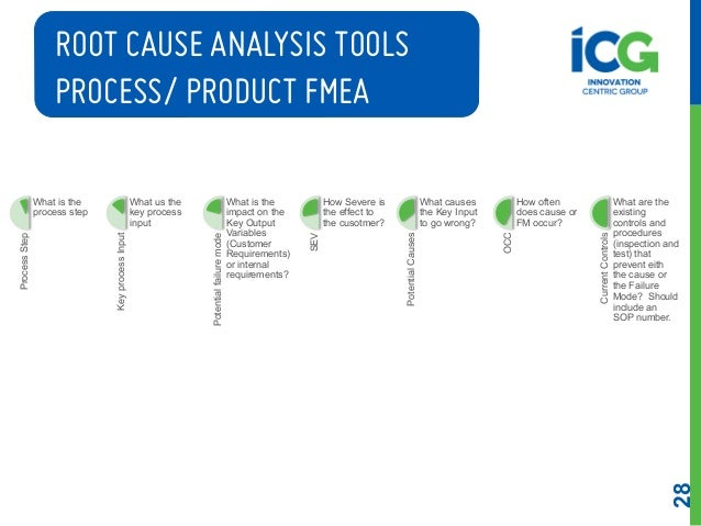 Root Cause Analysis By: Icg Team