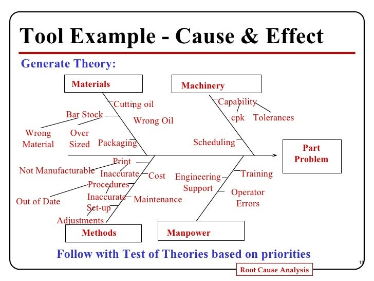 Root Cause Analysis Sample Fishbone Diagram Problem Solving With