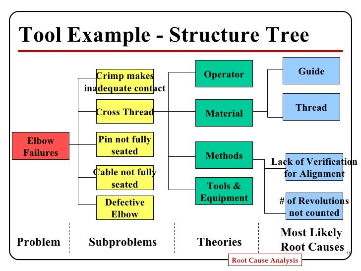 root cause analysis case studies The ccg established that none of the staff had received any formal training in the root cause analysis process and commissioned us to provide a series of a case from start to finish interview techniques using key tools such as process mapping and the fishbone diagram establishing contributory factors and root causes.