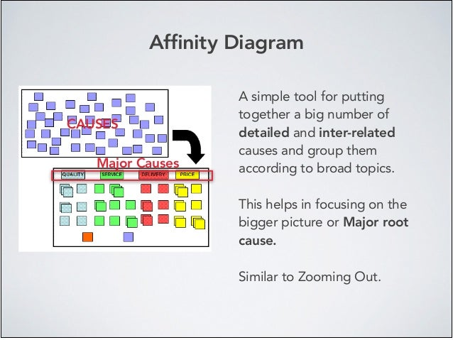 Affinity Diagram A simple tool for putting together a big number of detailed and inter-related causes and group them accord...
